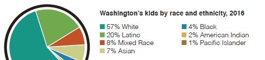 Pie chart: Washington kids by race/ethnicity