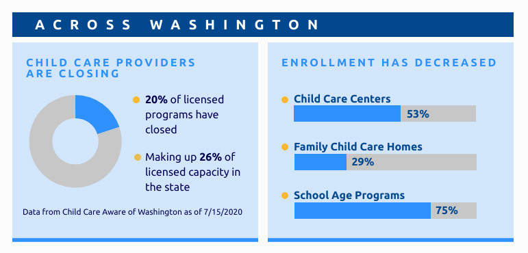 Charts showing child care closures across Washington state